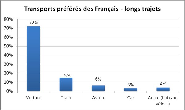 mode-de-transport-prefere-des-francais