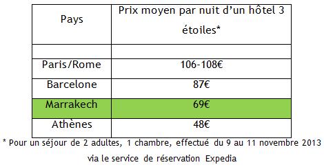 prix-hotels-3-etoiles-dans-quelques-villes-touristiques
